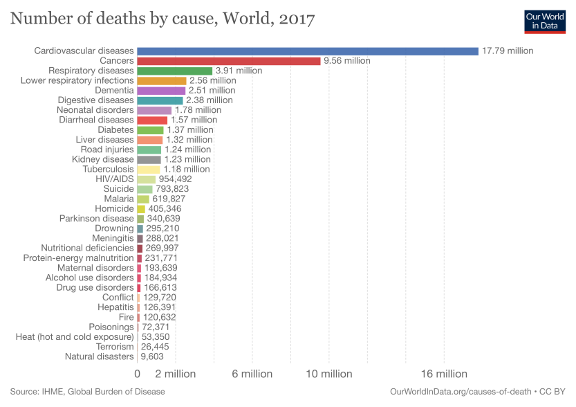 annual-number-of-deaths-by-cause
